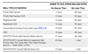 Usps Insurance Chart Do I Need Shipping Insurance What You Need To Know Shipware