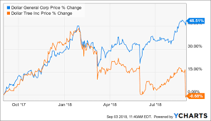 Dollar Tree Stock Chart Dollar General May Be Gaining Value Faster Than Its Stock Is