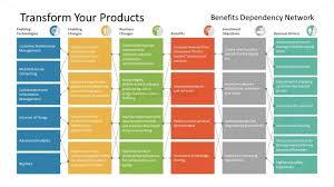Network Of Benefit Dependency Template Slidemodel