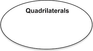 Venn Diagram Of Quadrilaterals Classifying Quadrilaterals Ck 12 Foundation