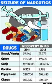 addicted to drugs addicted to crime the hindu addicted to drugs addicted to crime