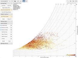 Bangalore Humidity Chart 28 Prototypic Ihve Psychrometric Chart
