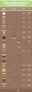 red worm bedding materials infographic