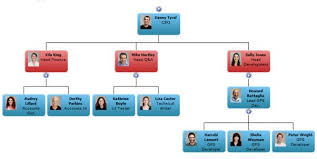 Active Directory Organizational Chart Displaying An Organisation Chart From Ad In Sharepoint