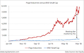 Nse Small Cap Index Chart Page Industries Has Beaten The Smallcap Index By 15x Chart