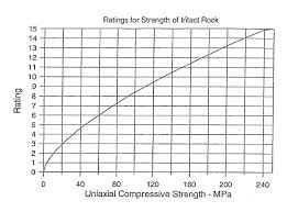 Compressive Strength Chart File Rmr Chart Strength Ratings Jpg Wikipedia