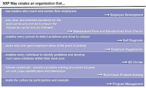 Quality Management Organization Responsibilities And