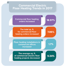 these trends cover the areas of in floor electric heating and outdoor snow melting projects according to a recent industry report by warmlyyours radiant