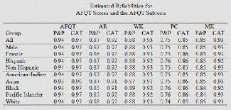 Asvab Standard Scores Chart Www Prosvsgijoes Org