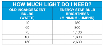 Light Output Leapfrog Lighting