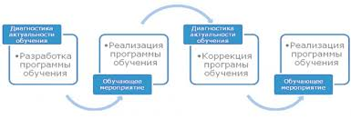 Разработка программы обучения персонала диплом актуальность top  информационно предметного подхода к образованию должна быть переосмыслена разработка программы обучения персонала диплом актуальность в направлении