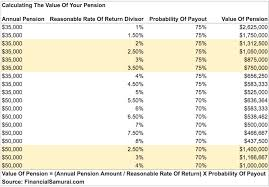 Ct Teacher Pension Chart How Do I Calculate The Value Of My Pension Financial Samurai