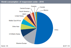 Magnesium Chart Magnesium Oxide And Other Magnesium Chemicals Chemical