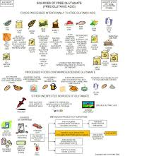 What Foods Should I Avoid If You Are Concerned About Food