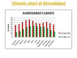 Case Study On Sandipani Bungalows Ahmedabad Gujarat