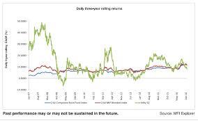 Sbi Chart Sbi Dual Advantage Fund Series Xix