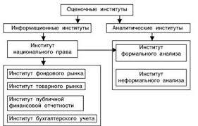 Реферат Институционализм инвестиционной привлекательности  Институционализм инвестиционной привлекательности