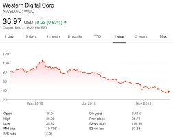 Wdc Stock Chart Pc Net 2019 Tech Stock Pick Wdc