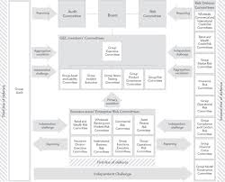 Lloyds Banking Group Organisational Structure Chart Lloyds Banking Group Plc