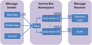 How To Use Azure Service Bus Topics And Subscriptions With Node Js