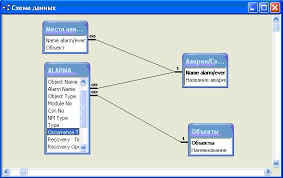Диплом Разработка базы данных для обработки результатов  Схема базы данных