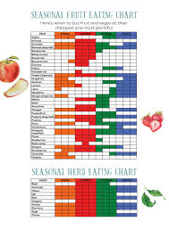 Seasonal Fruit Chart Annabel Langbein Blog