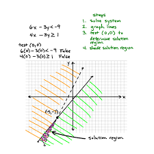 post navigation how to solve a system by graphing