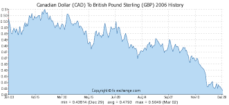 Cad To Gbp Chart 1700 Cad Canadian Dollar Cad To British Pound Sterling Gbp