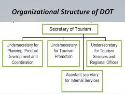 Department Of Tourism Organizational Chart 10 3philippine Tourism