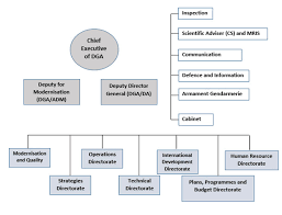 Mod Capability Sponsor Organisation Chart A French Solution To Indias Defence Acquisition Problem
