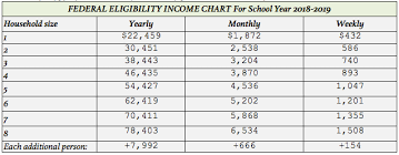 Reduced School Lunch Federal Income Chart Meal Benefits Program Farmington River Regional School