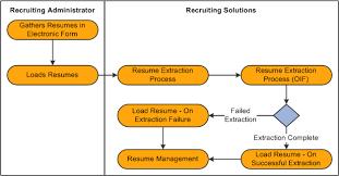 Loading Resumes