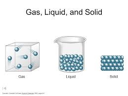 Gas Liquid Solids Solid Liquid And Gas Solid Liquid Gas A Particles In