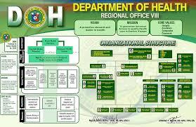 Organizational Chart Department Of Health Region 8