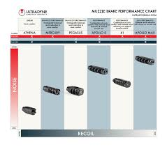 Muzzle Brake Recoil Reduction Chart Rifle Caliber Recoil Online Charts Collection