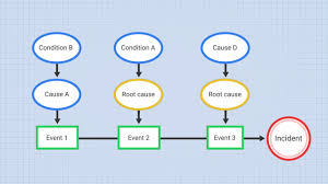 Events And Causal Factors Chart Example Events And Causal Factors Analysis Online Training