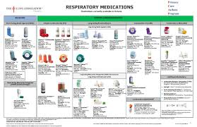 Stepwise Asthma Chart Asthma And Copd Medication Table Ontario Lung Association