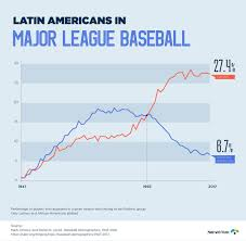 Chart Of The Week The Rise Of Latinos In Major League