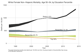 What The Dip In Us Life Expectancy Is Really About