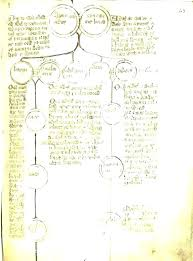 Free Easy Family Tree Template Cute Family Tree Template For