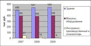 Реферат Основные фонды предприятий общественного питания Покажем изменения в структуре основных фондов исследуемого предприятия на рис 2 5
