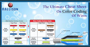 the ultimate cheat sheet on color coding of wires rallison's blog wire color coding for electrical at Wiring Color Coding