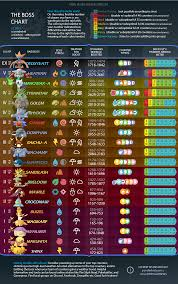 Quest Chart Pokemon Go The Boss Chart New Years Edition Thesilphroad