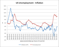 trade off between unemployment and inflation economics help unemployment inflation trade off 78 11