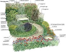 Small Picture Herb garden design