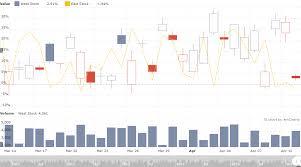 Amcharts Stacked Column Chart Cuba Platform Displaying Charts And Maps