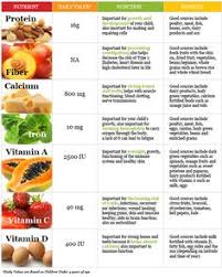1 Year Baby Food Chart In Kannada 43 Best Health Images In 2019 Health Health Nutrition