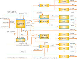 Recycling Monoethylene Glycol Meg From The Recirculating