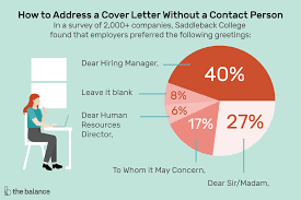 Do You Need An Address On A Cover Letter How To Address A Cover Letter With Examples