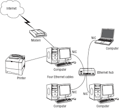 creating a home network creating a wired lan creating a example of four computers connected in a traditional ethernet lan